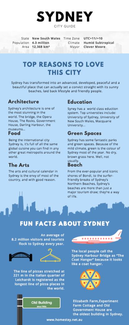 Sydney_city_guide_2017